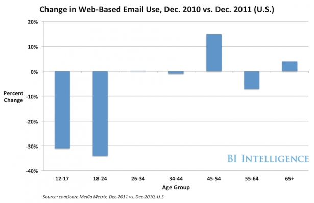 Web-based-e-mail-decline
