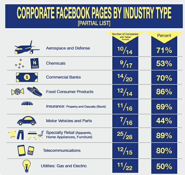 Fortune 500 with FB
