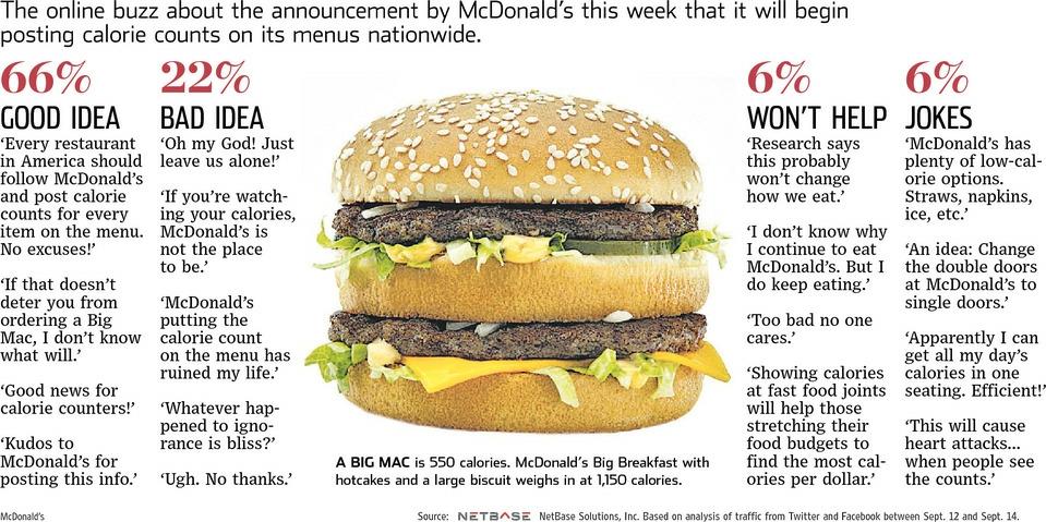 McDonald's Calories