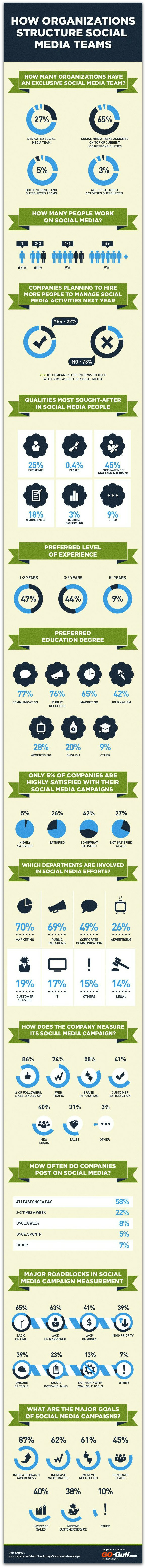 Social_Media_Team_Survey_Infographic