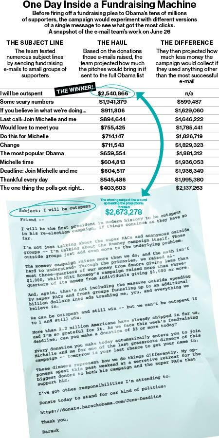 Obama email result