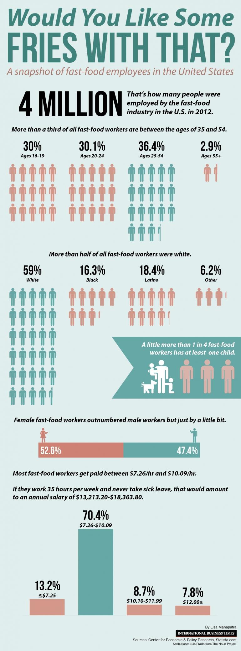 Fast-food-workers-numbers