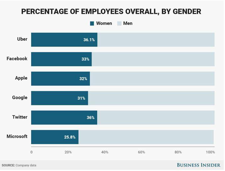 Diversity Stats