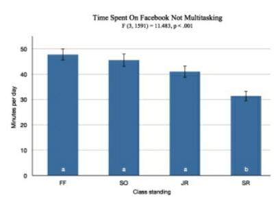 FB Time