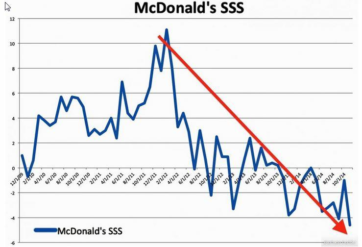 McD same store sales