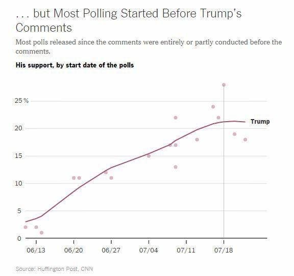 Trump poll 2