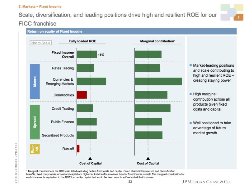 JPMorgan slide
