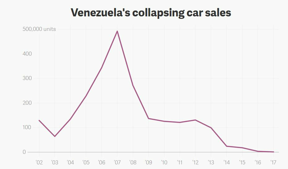 Venezuela car sales