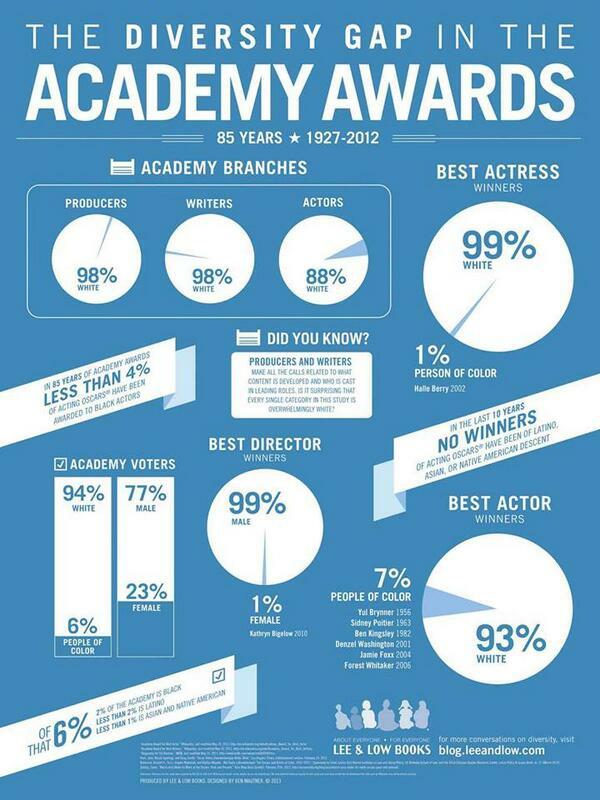 Academy infographic