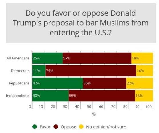 Trump poll