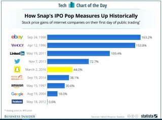 Snap chart