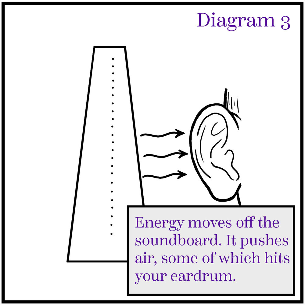 Energy pushes air off the front of the soundboard. The wavelength of the energy determines the note you hear.