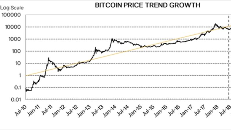 Bitcoin Price Target = $5,000 - Blockchain Letter, July 2018