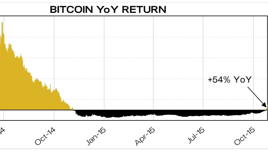 Inflection Point, Bitcoin Price Surge - Blockhain Letter, October 2015