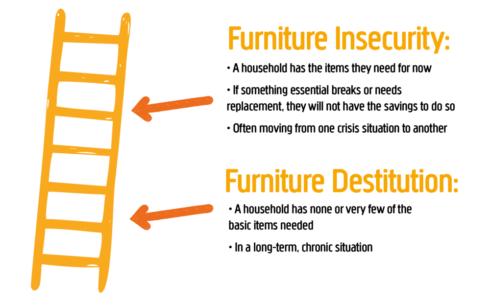 Furniture Poverty is a continuum, best represented as ladder.