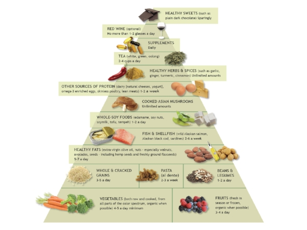What-Is-The-Anti-Inflammatory-Diet-And-Food-Pyramid.jpg