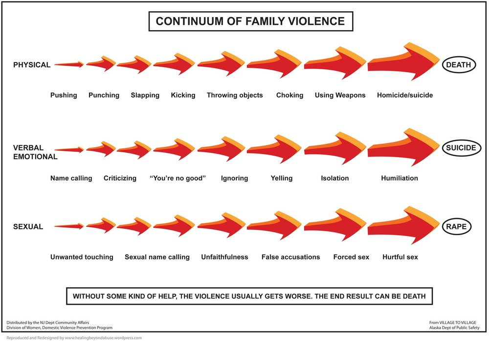 continuum-of-family-violence-chart.jpg
