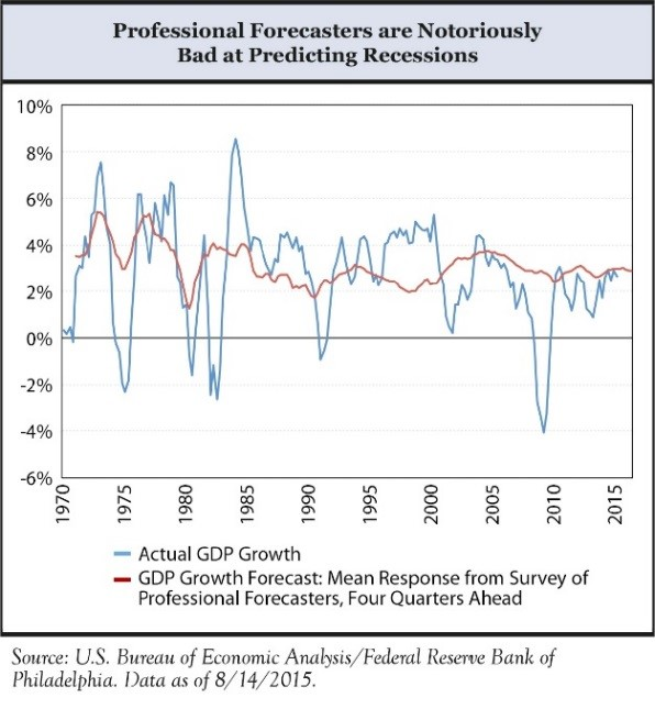 Q3 Investment Commentary — Burton Enright Welch