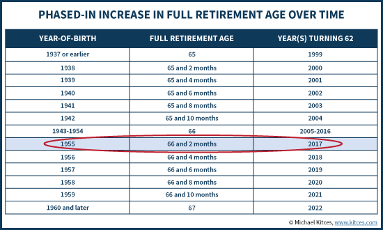 Social security full retirement age rises burton enright welch