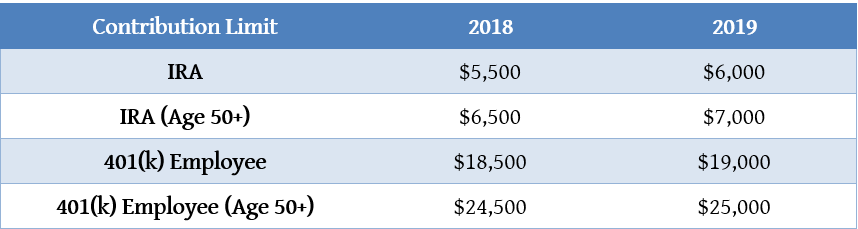 2019ContributionLimits.PNG