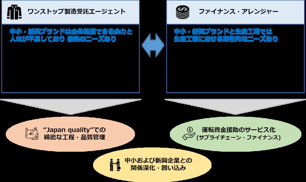 Sunkaku business scheme_J.png