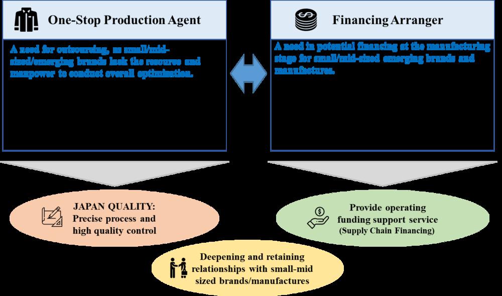 Sunkaku business scheme_E.png