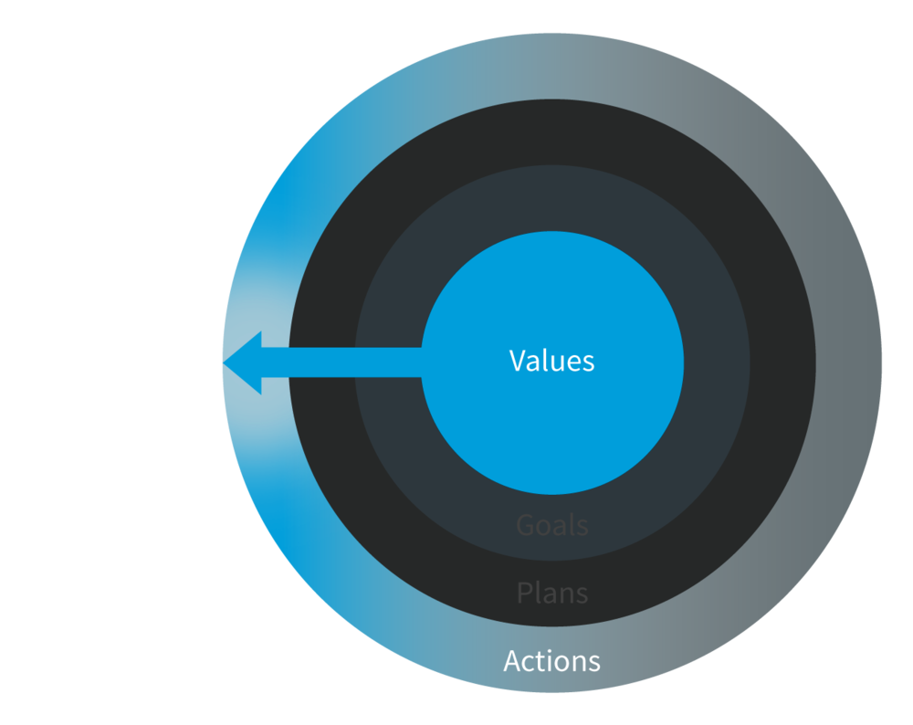 mycore-process_dark-values-actions.png
