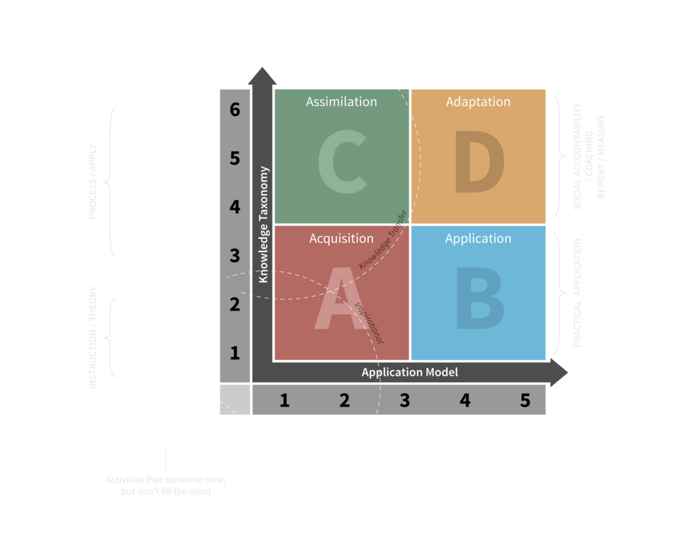 Acquisition-Adaptation-ABCD-model-vector_black.png