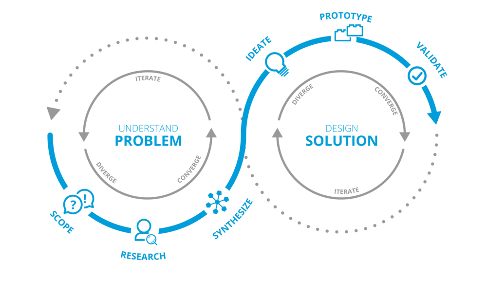 mycore-problem-solution_graph_v3.png