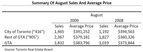 Toronto Real Estate Market Report: August 2009 Mid-Month Statistics Photo