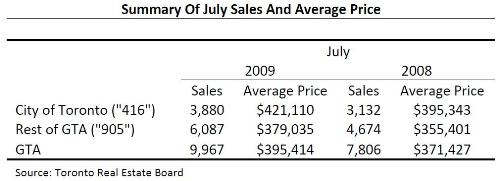 Toronto Real Estate Market Report: July 2009 Statistics Photo