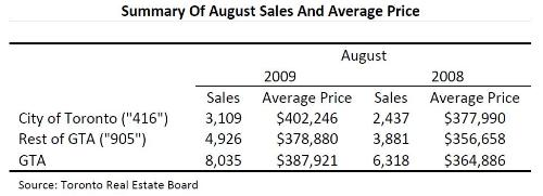 Toronto Real Estate Market Report: August 2009 Statistics Photo