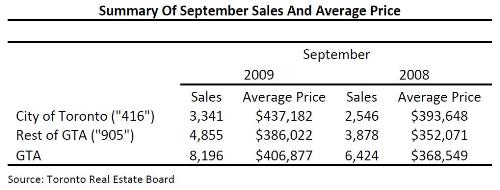 Toronto Real Estate Market Report: September 2009 Statistics Photo