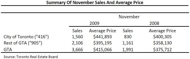 Toronto Real Estate Market Report: November 2009 Mid-Month Statistics Photo