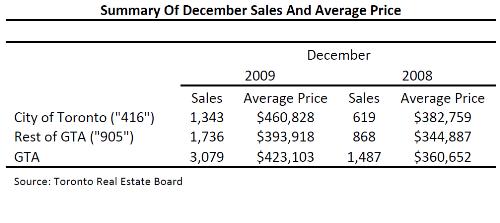 Toronto Real Estate Market Report: December 2009 Mid-Month Statistics Photo