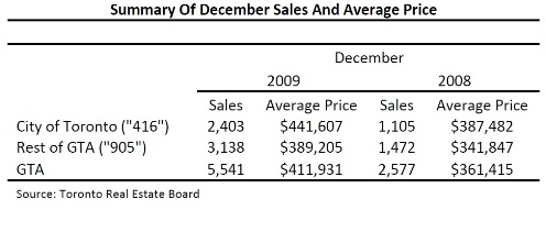 Toronto Real Estate Market Report: December 2009 Statistics Photo
