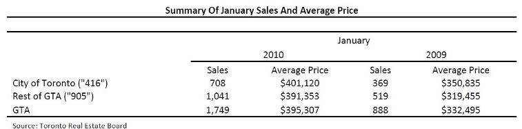Toronto Real Estate Market Report: January 2010 Mid-Month Statistics Photo