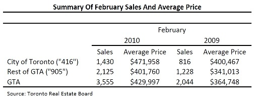 Toronto Real Estate Market Report: February 2010 Mid-Month Statistics Photo