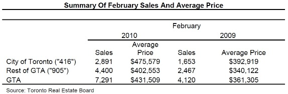 Toronto Real Estate Market Report: February 2010 Statistics Photo