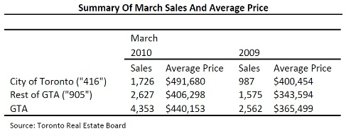 Toronto Real Estate Market Report: March 2010 Mid-Month Statistics