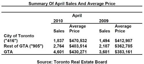 Toronto Real Estate Market Report: April 2010 Mid-Month Statistics Photo