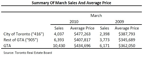 Toronto Real Estate Market Report: March 2010 Statistics Photo