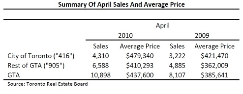 Toronto Real Estate Market Report: April 2010 Statistics Photo