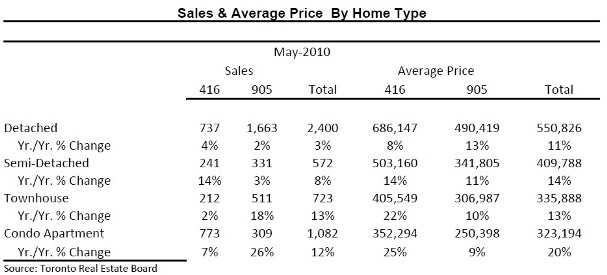 Toronto Real Estate Market Report: May 2010 Mid-Month Statistics Photo