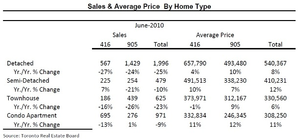 Toronto Real Estate Market Report: June 2010 Mid-Month Statistics Photo