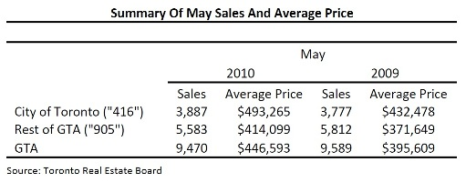 Toronto Real Estate Market Report: May 2010 Statistics Photo