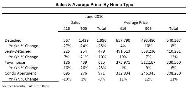 Toronto Real Estate Market Report: July 2010 Mid-Month Statistics Photo