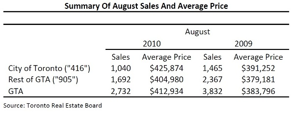 Toronto Real Estate Market Report: August 2010 Mid-Month Statistics Photo