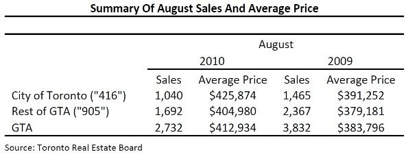 Toronto Real Estate Market Report: August 2010 Mid-Month Statistics Photo
