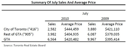 Toronto Real Estate Market Report: July 2010 Statistics Photo